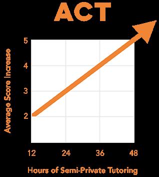 ACT score improvement chart